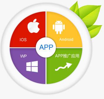 成都APP公司开发一款软件都有哪些流程呢?